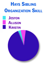 Kristin got all the organizational talent in the family